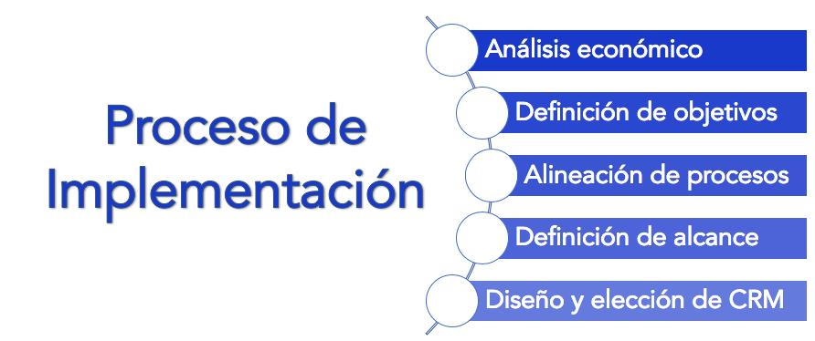 Imagen del proceso de implementación: Análisis económico, Definición de objetivos, Alineación de procesos, Definición de alcance y Diseño y elección de CRM