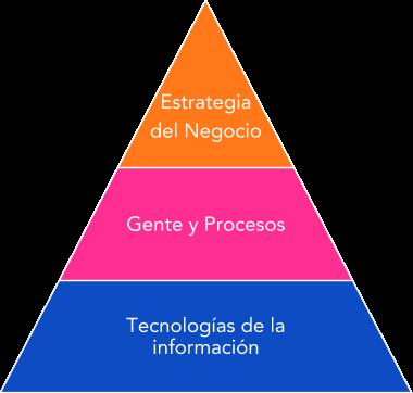 Pirámide de CRM por Cristian Kirs Herrera Basurto, Quito, Ecuador. Estrategia del negocio, Gente y procesos. Trecnologías de la información